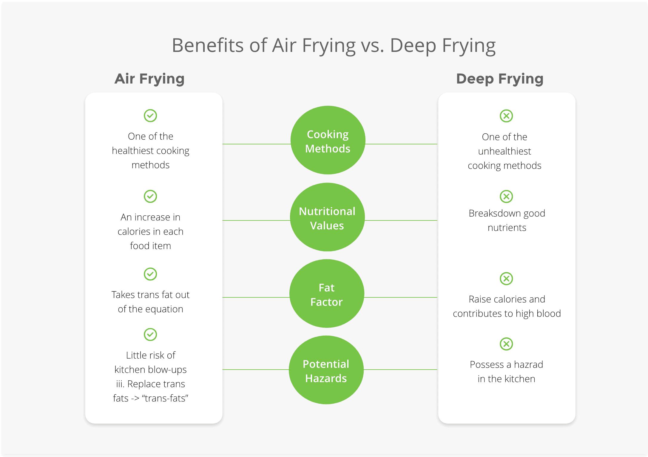 Benefits ofAir Frying Vs. Deep Frying