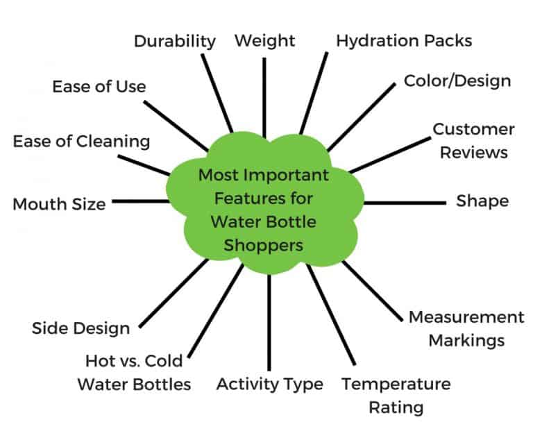 Important Things to Consider When Buying a Water Bottle