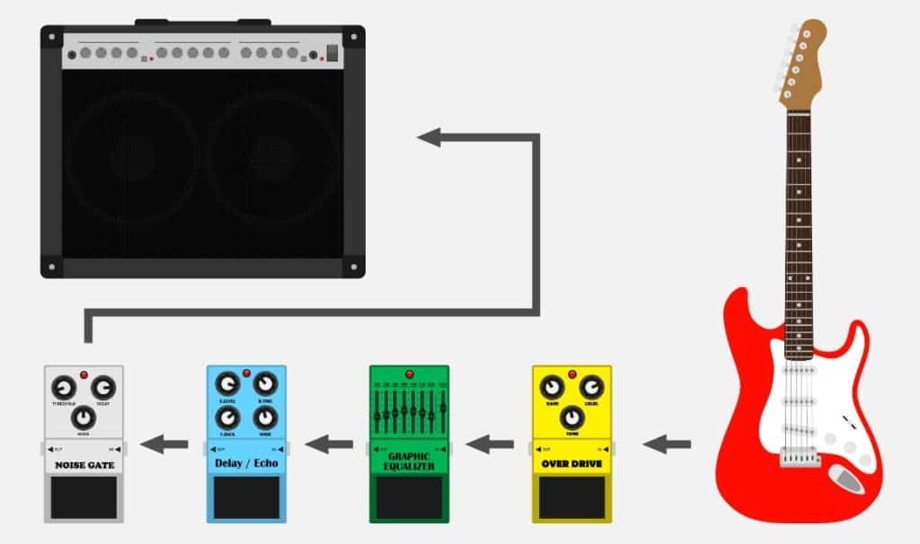 How to Connect Your New Distortion Pedal