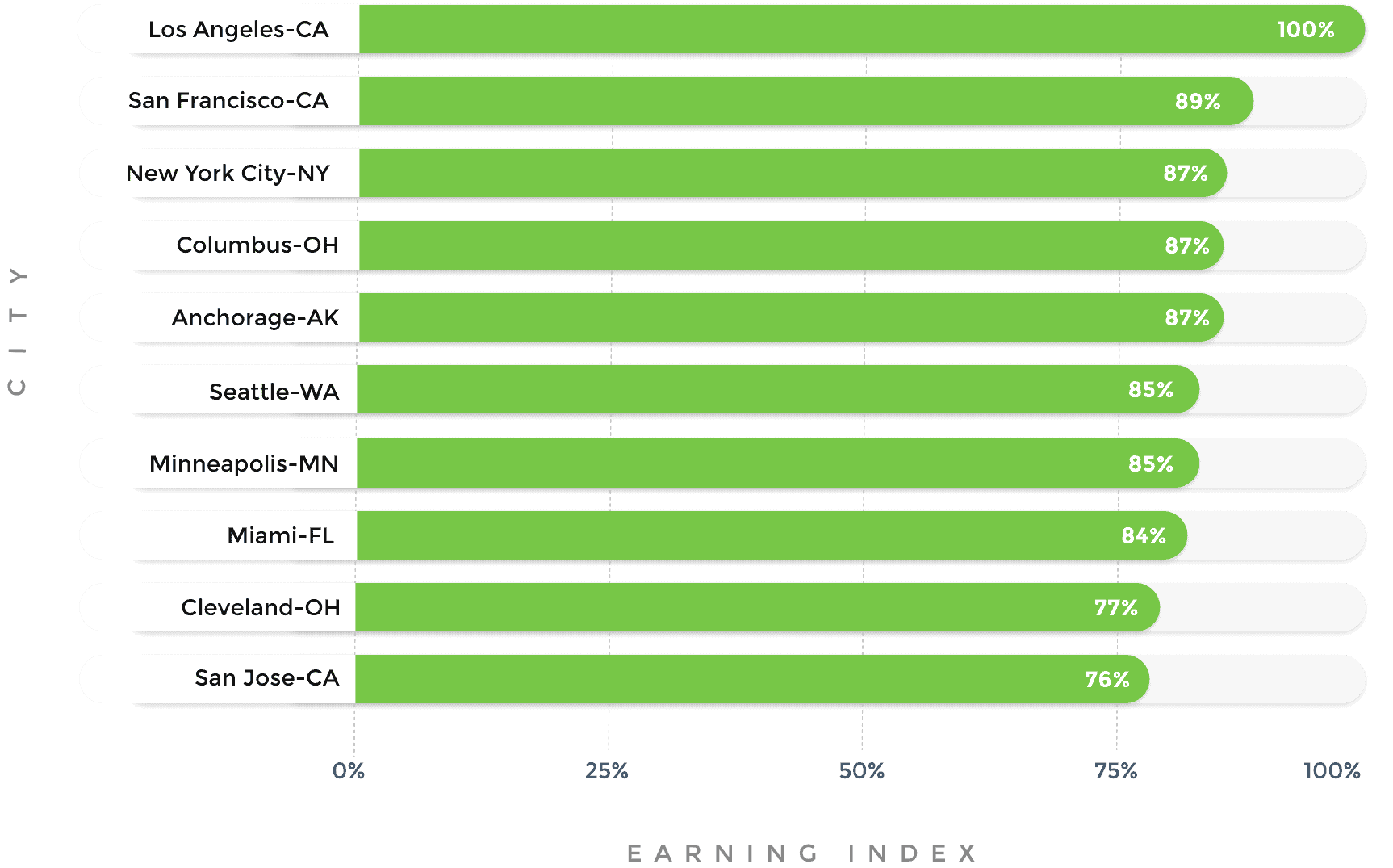 top-earning-index